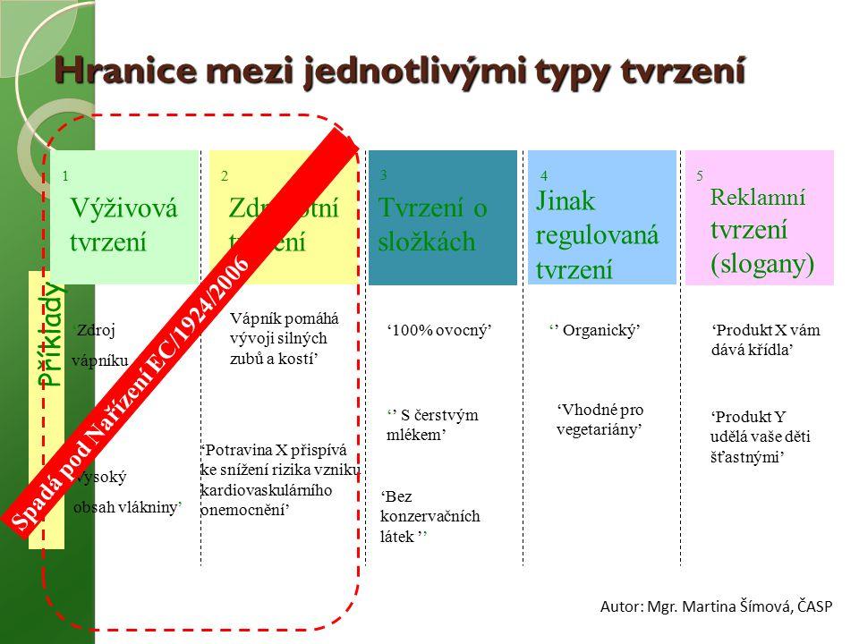 Hranice mezi jednotlivými typy tvrzení Příklady Výživová tvrzení 'Zdroj vápníku Vysoký obsah vlákniny' 1 Zdravotní tvrzení Vápník pomáhá vývoji silnýc
