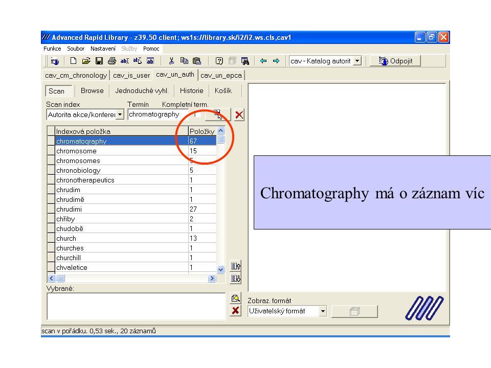 Chromatography má o záznam víc