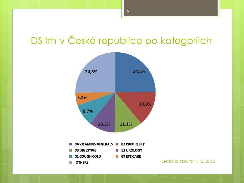 Produkty – podíl/vývoj Lékařská fakulta 4. 12. 2012 7