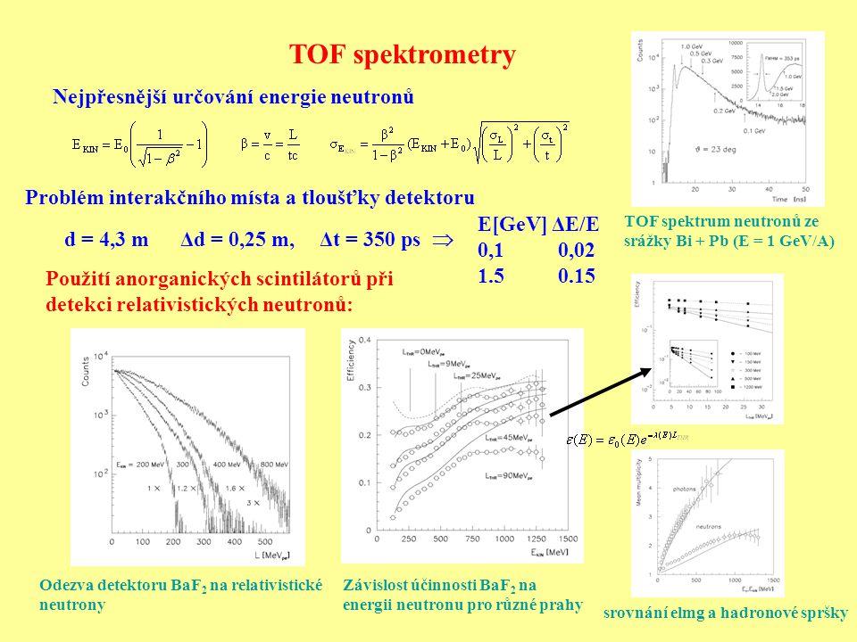 TOF spektrometry Nejpřesnější určování energie neutronů Odezva detektoru BaF 2 na relativistické neutrony Závislost účinnosti BaF 2 na energii neutronu pro různé prahy TOF spektrum neutronů ze srážky Bi + Pb (E = 1 GeV/A) Použití anorganických scintilátorů při detekci relativistických neutronů: srovnání elmg a hadronové spršky Problém interakčního místa a tloušťky detektoru d = 4,3 m Δd = 0,25 m, Δt = 350 ps  E[GeV] ΔE/E 0,1 0,02 1.5 0.15