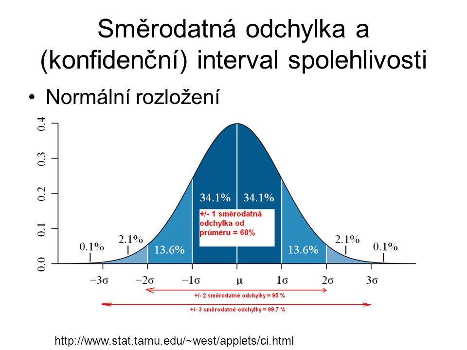 Směrodatná odchylka a (konfidenční) interval spolehlivosti Normální rozložení http://www.stat.tamu.edu/~west/applets/ci.html