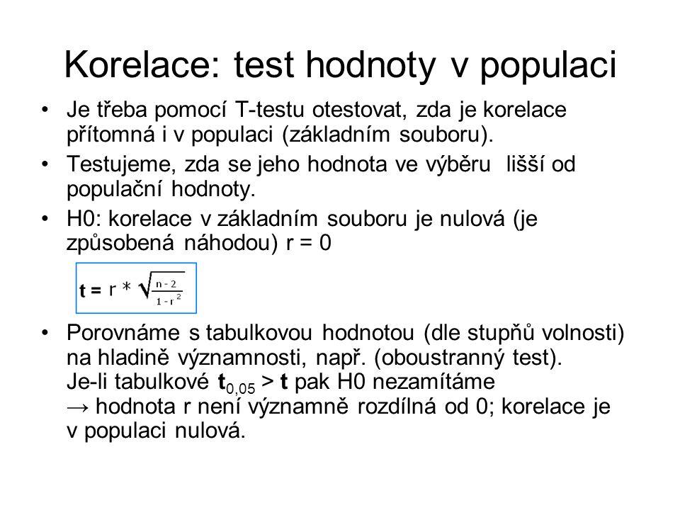 Korelace: test hodnoty v populaci Je třeba pomocí T-testu otestovat, zda je korelace přítomná i v populaci (základním souboru). Testujeme, zda se jeho