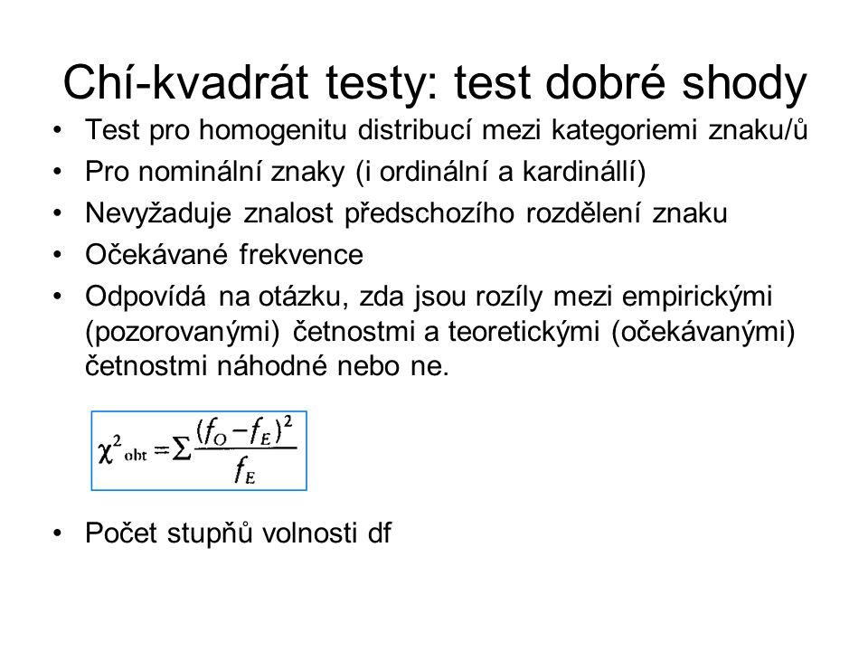 Chí-kvadrát testy: test dobré shody Test pro homogenitu distribucí mezi kategoriemi znaku/ů Pro nominální znaky (i ordinální a kardinállí) Nevyžaduje