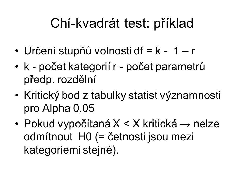 Chí-kvadrát test: příklad Určení stupňů volnosti df = k - 1 – r k - počet kategorií r - počet parametrů předp. rozdělní Kritický bod z tabulky statist