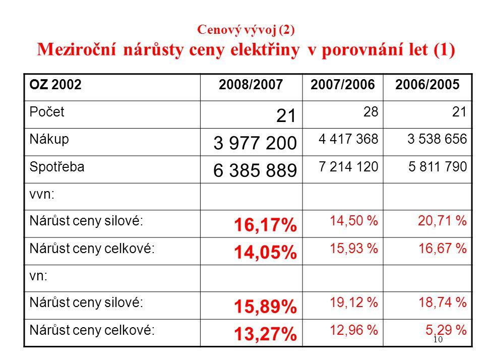 10 Cenový vývoj (2) Meziroční nárůsty ceny elektřiny v porovnání let (1) OZ 20022008/20072007/20062006/2005 Počet 21 2821 Nákup 3 977 200 4 417 3683 538 656 Spotřeba 6 385 889 7 214 1205 811 790 vvn: Nárůst ceny silové: 16,17% 14,50 %20,71 % Nárůst ceny celkové: 14,05% 15,93 %16,67 % vn: Nárůst ceny silové: 15,89% 19,12 %18,74 % Nárůst ceny celkové: 13,27% 12,96 %5,29 %
