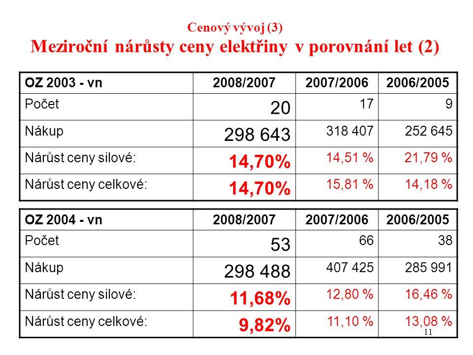 11 Cenový vývoj (3) Meziroční nárůsty ceny elektřiny v porovnání let (2) OZ 2003 - vn2008/20072007/20062006/2005 Počet 20 179 Nákup 298 643 318 407252 645 Nárůst ceny silové: 14,70% 14,51 %21,79 % Nárůst ceny celkové: 14,70% 15,81 %14,18 % OZ 2004 - vn2008/20072007/20062006/2005 Počet 53 6638 Nákup 298 488 407 425285 991 Nárůst ceny silové: 11,68% 12,80 %16,46 % Nárůst ceny celkové: 9,82% 11,10 %13,08 %