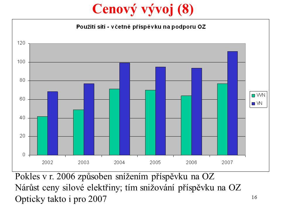 16 Cenový vývoj (8) Pokles v r. 2006 způsoben snížením příspěvku na OZ Nárůst ceny silové elektřiny; tím snižování příspěvku na OZ Opticky takto i pro