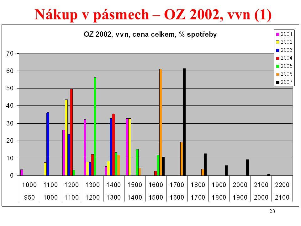 23 Nákup v pásmech – OZ 2002, vvn (1)