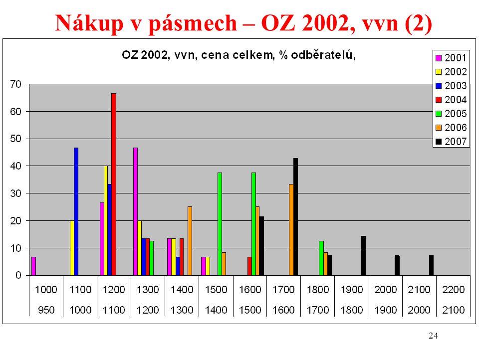 24 Nákup v pásmech – OZ 2002, vvn (2)