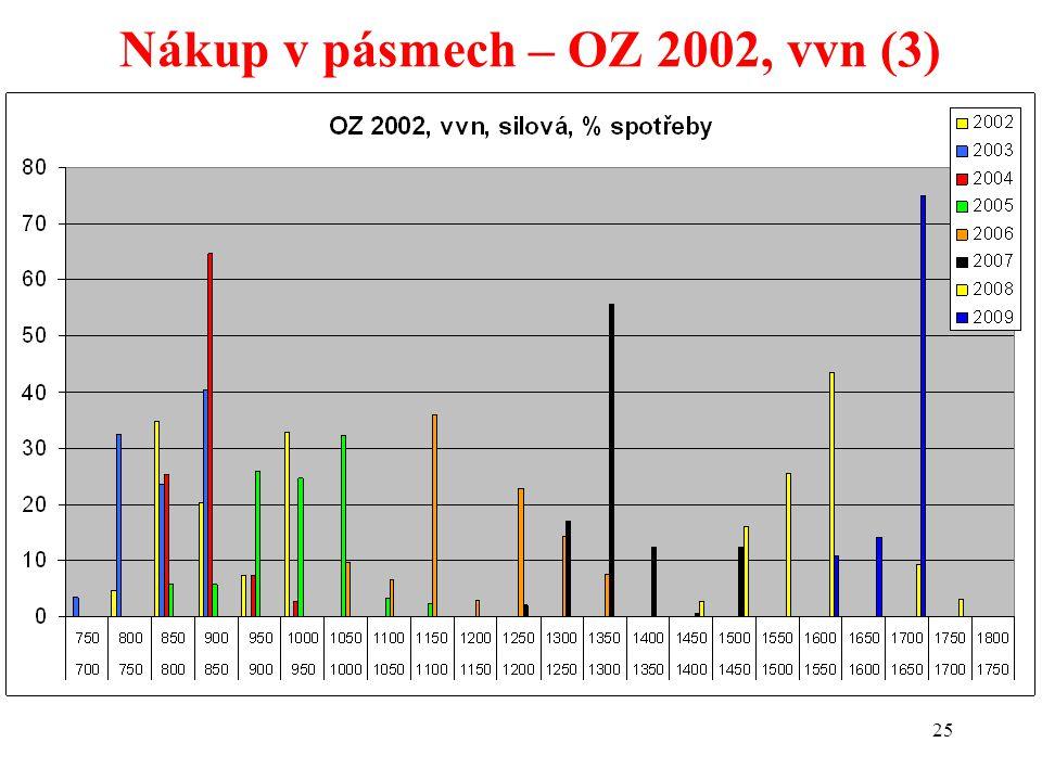 25 Nákup v pásmech – OZ 2002, vvn (3)