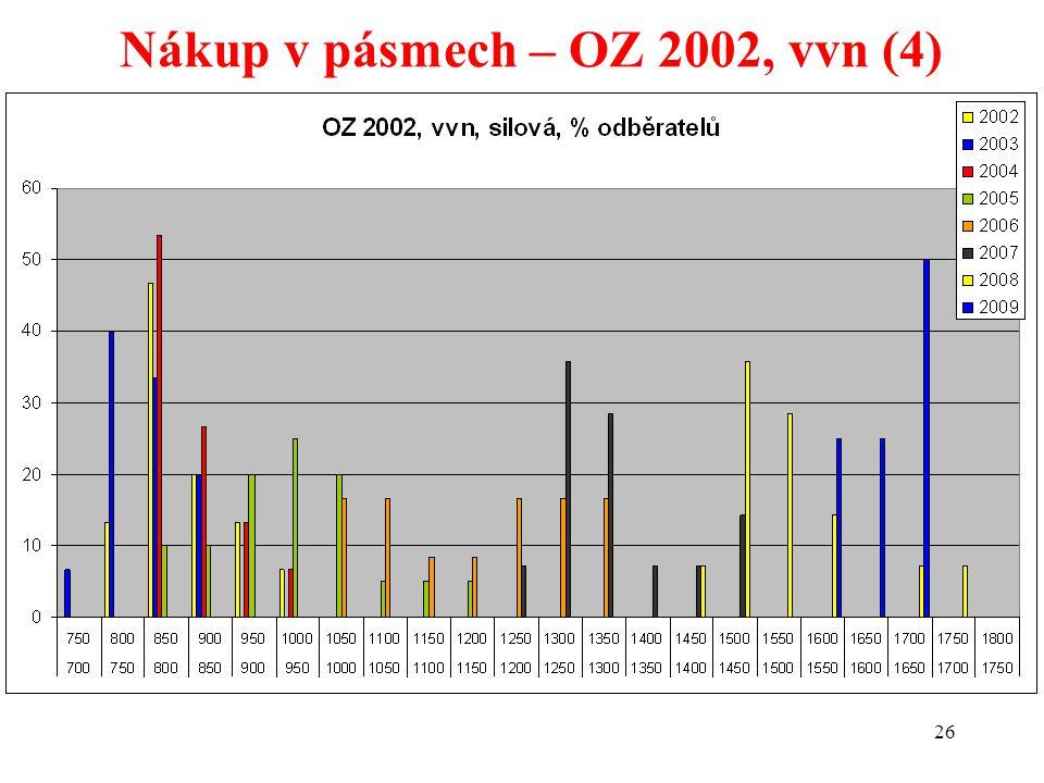 26 Nákup v pásmech – OZ 2002, vvn (4)