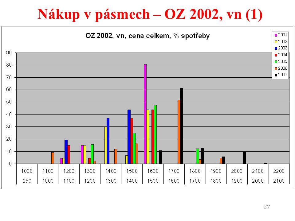 27 Nákup v pásmech – OZ 2002, vn (1)