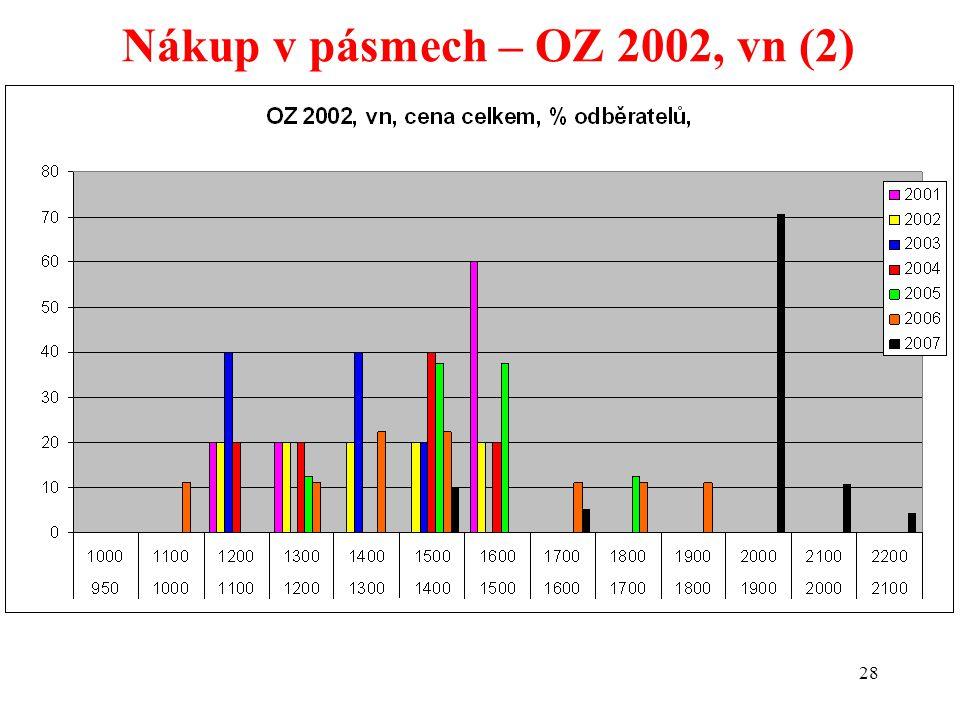 28 Nákup v pásmech – OZ 2002, vn (2)