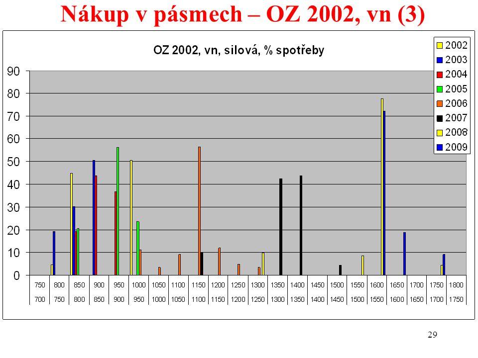 29 Nákup v pásmech – OZ 2002, vn (3)