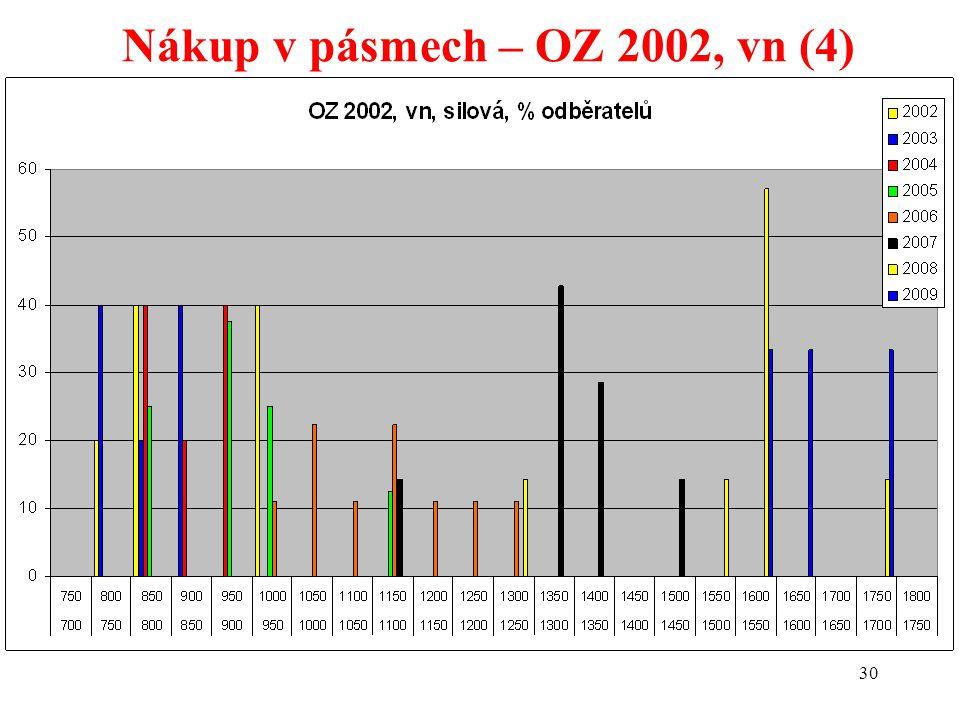 30 Nákup v pásmech – OZ 2002, vn (4)