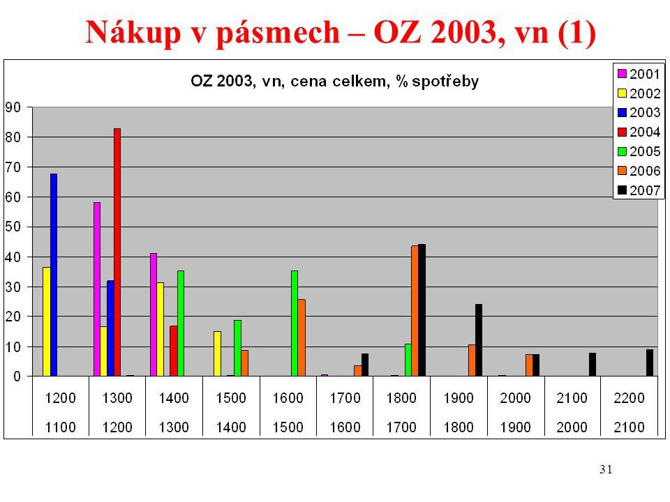 31 Nákup v pásmech – OZ 2003, vn (1)