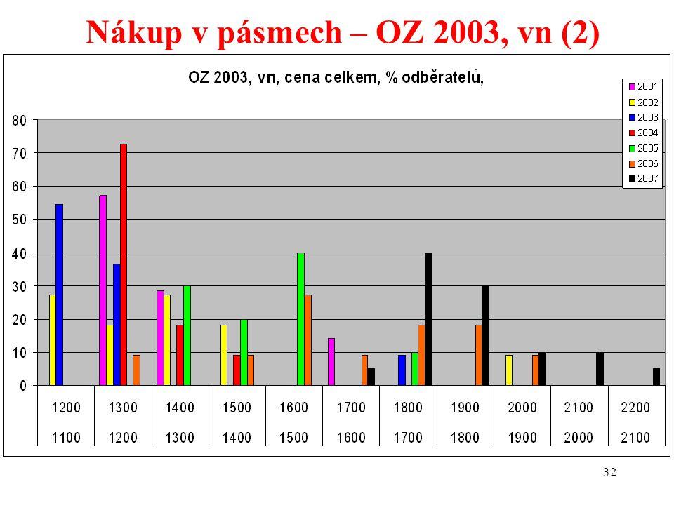 32 Nákup v pásmech – OZ 2003, vn (2)