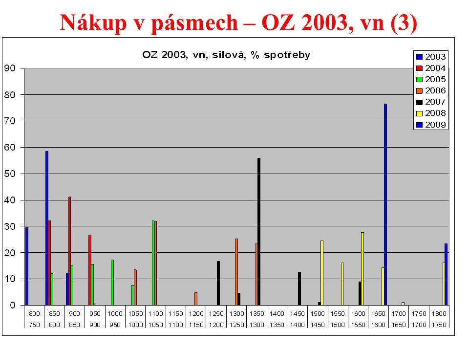 33 Nákup v pásmech – OZ 2003, vn (3)