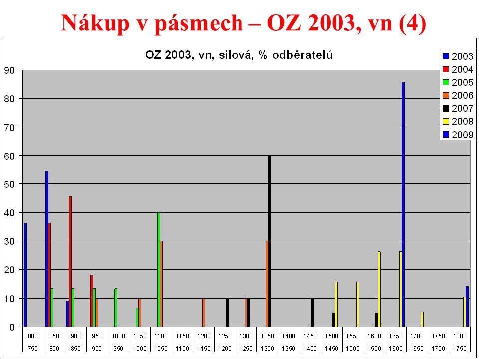 34 Nákup v pásmech – OZ 2003, vn (4)