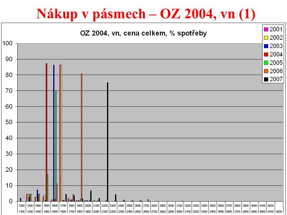 35 Nákup v pásmech – OZ 2004, vn (1)
