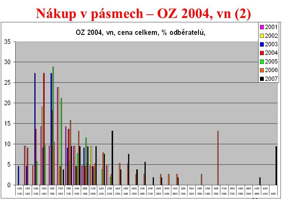 36 Nákup v pásmech – OZ 2004, vn (2)