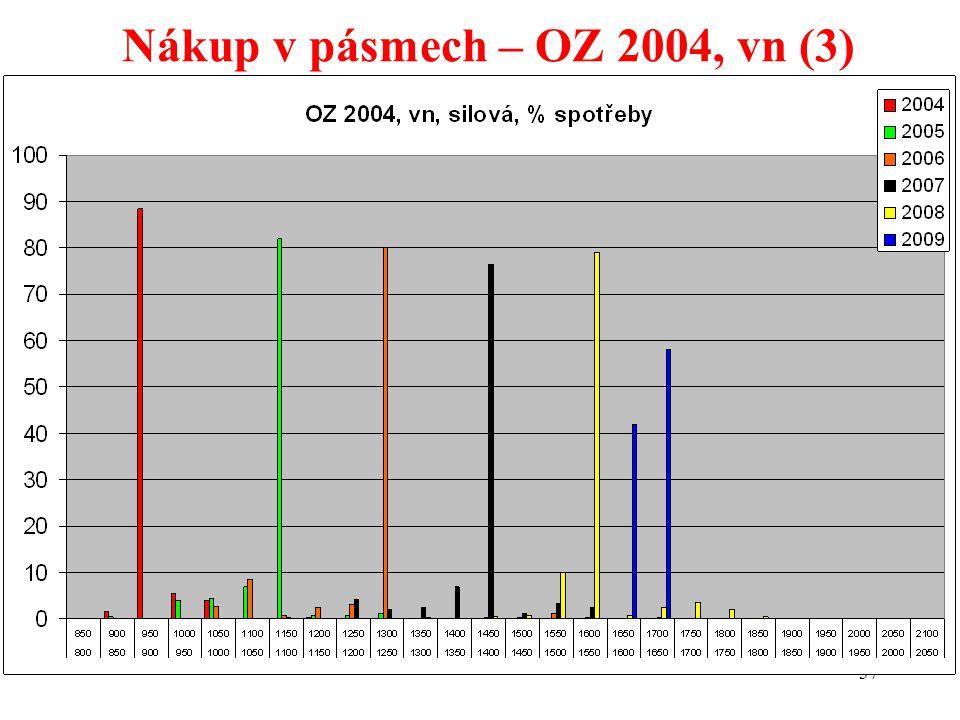 37 Nákup v pásmech – OZ 2004, vn (3)