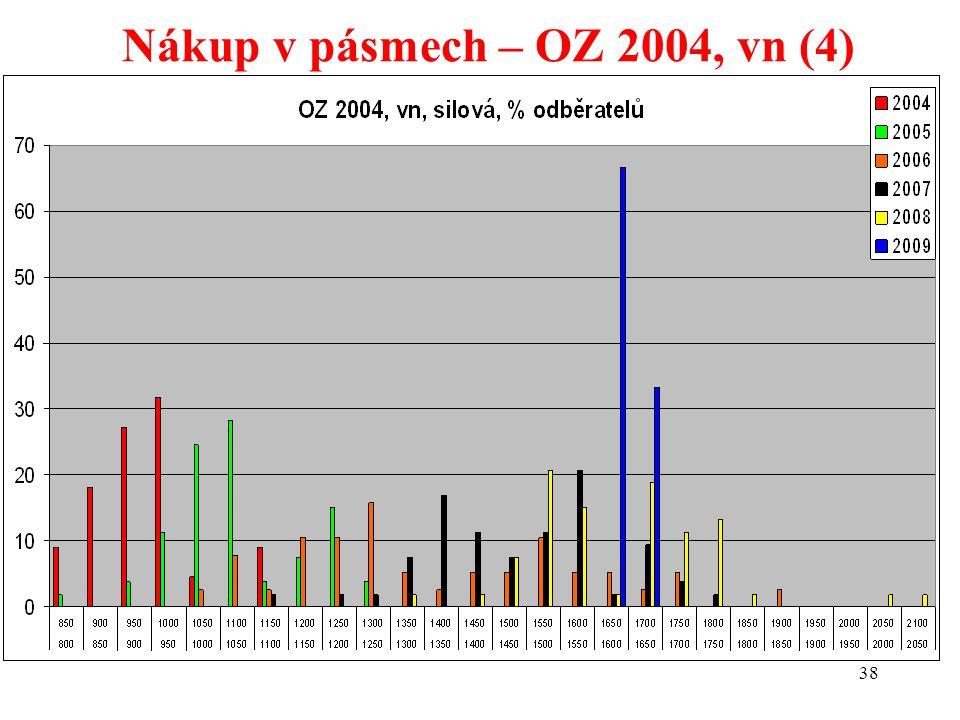 38 Nákup v pásmech – OZ 2004, vn (4)