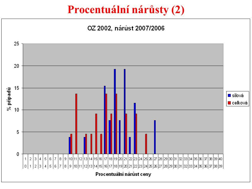 40 Procentuální nárůsty (2)
