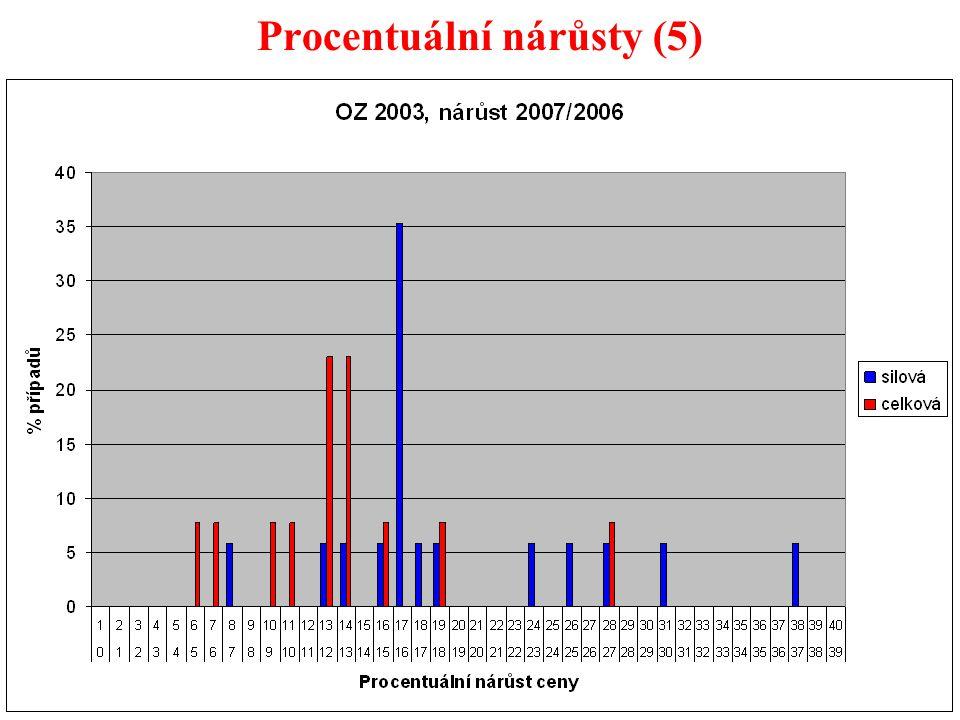 43 Procentuální nárůsty (5)