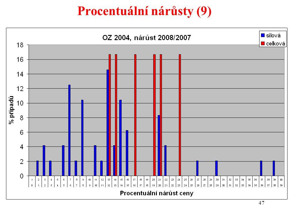 47 Procentuální nárůsty (9)