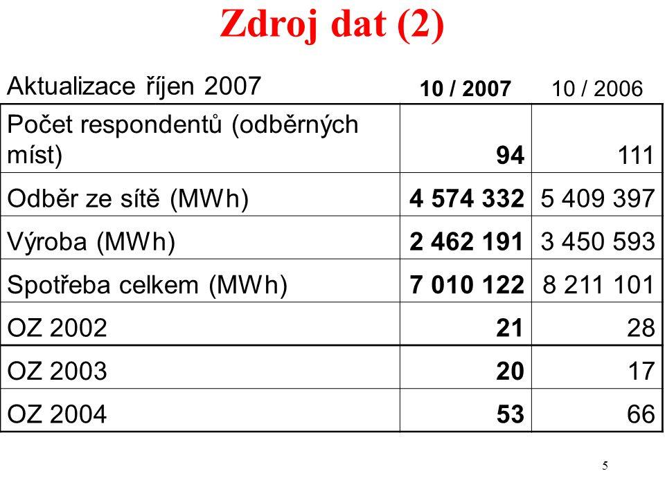 5 Zdroj dat (2) Aktualizace říjen 2007 10 / 200710 / 2006 Počet respondentů (odběrných míst)94111 Odběr ze sítě (MWh)4 574 3325 409 397 Výroba (MWh)2 462 1913 450 593 Spotřeba celkem (MWh)7 010 1228 211 101 OZ 20022128 OZ 20032017 OZ 20045366