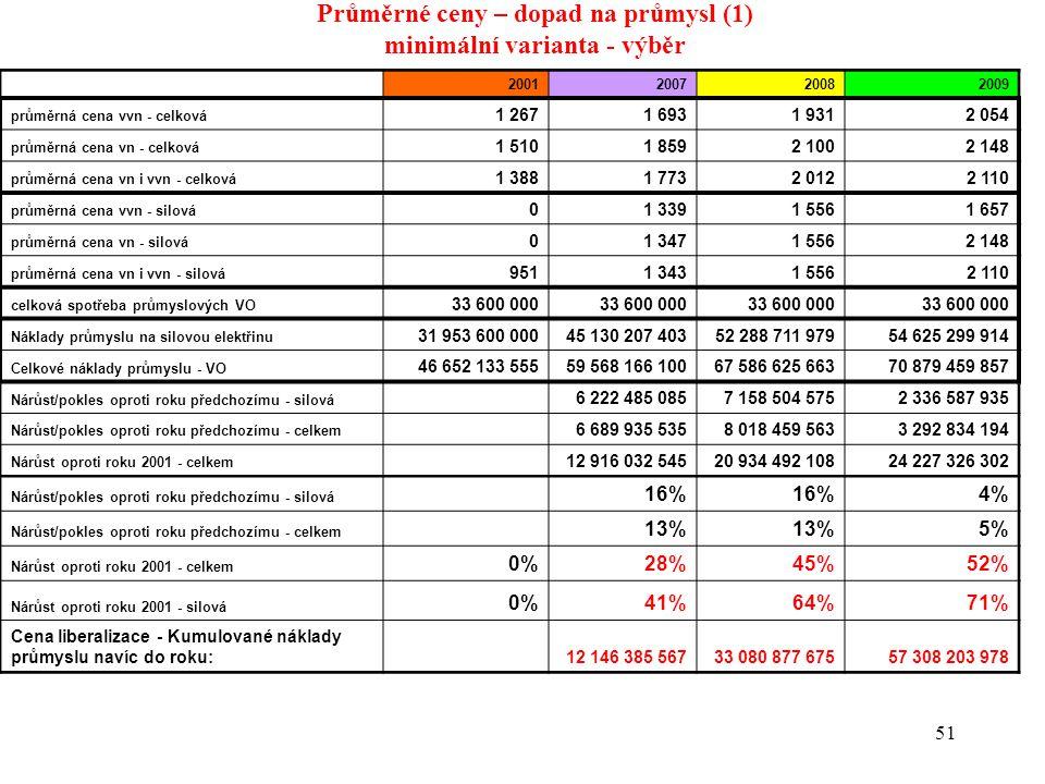 51 Průměrné ceny – dopad na průmysl (1) minimální varianta - výběr 2001200720082009 průměrná cena vvn - celková 1 2671 6931 9312 054 průměrná cena vn