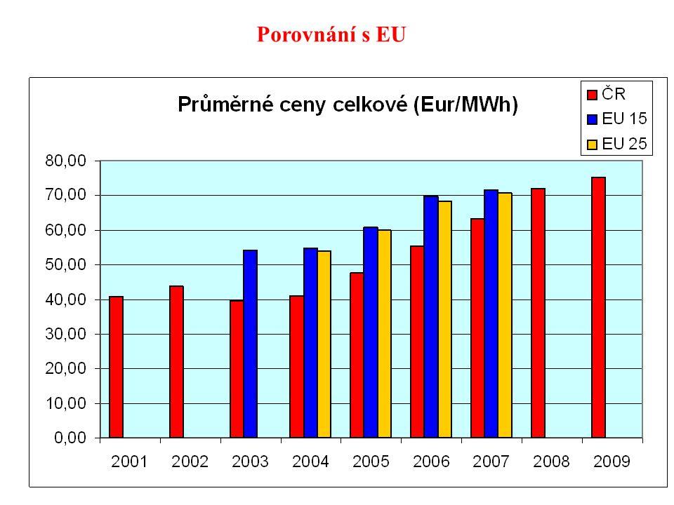 55 Porovnání s EU