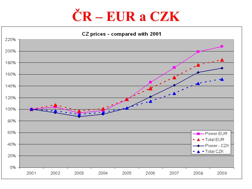 60 ČR – EUR a CZK