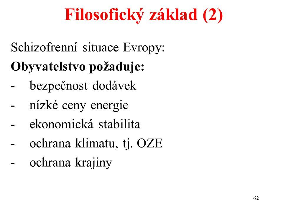 62 Schizofrenní situace Evropy: Obyvatelstvo požaduje: -bezpečnost dodávek -nízké ceny energie -ekonomická stabilita -ochrana klimatu, tj. OZE -ochran