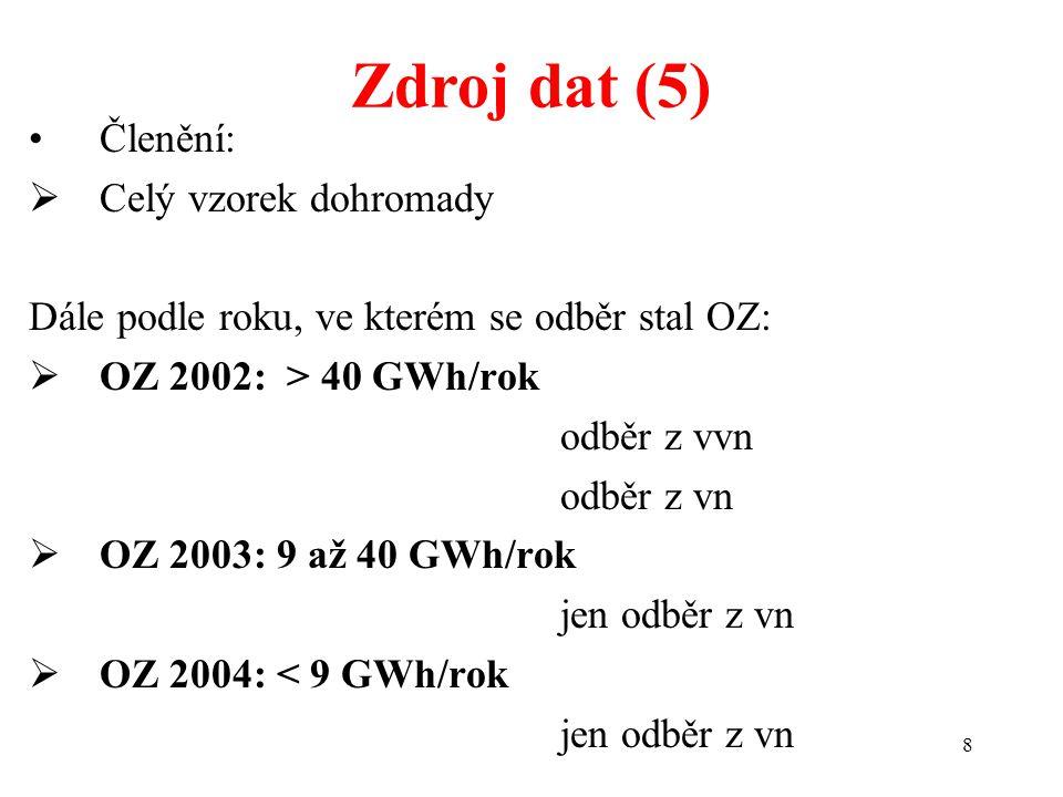 8 Zdroj dat (5) Členění:  Celý vzorek dohromady Dále podle roku, ve kterém se odběr stal OZ:  OZ 2002: > 40 GWh/rok odběr z vvn odběr z vn  OZ 2003: 9 až 40 GWh/rok jen odběr z vn  OZ 2004: < 9 GWh/rok jen odběr z vn
