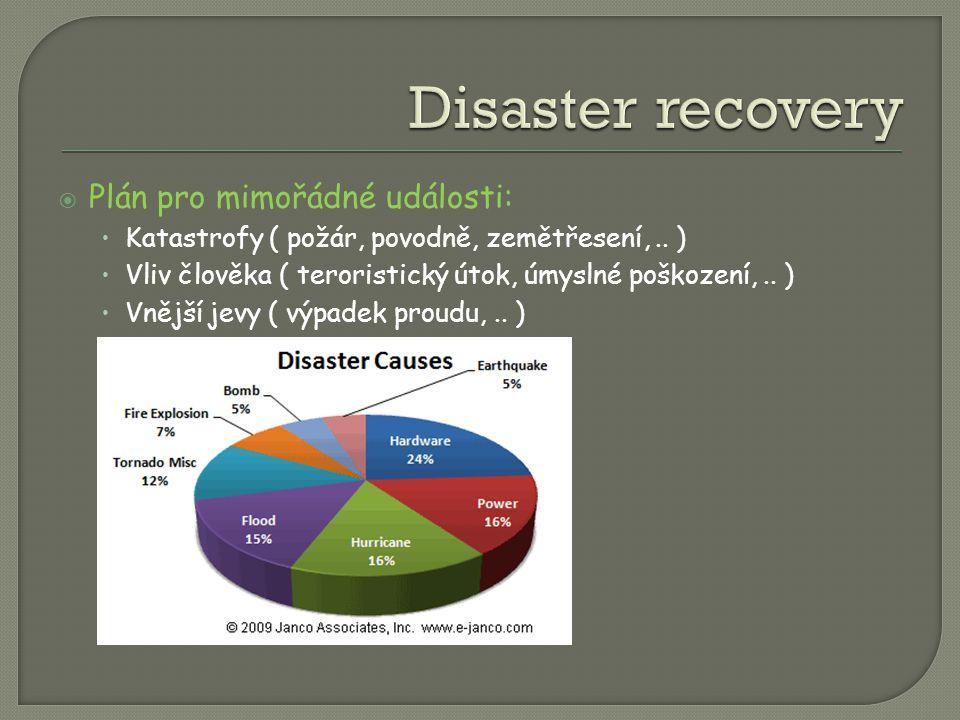  Plán pro mimořádné události: Katastrofy ( požár, povodně, zemětřesení,..