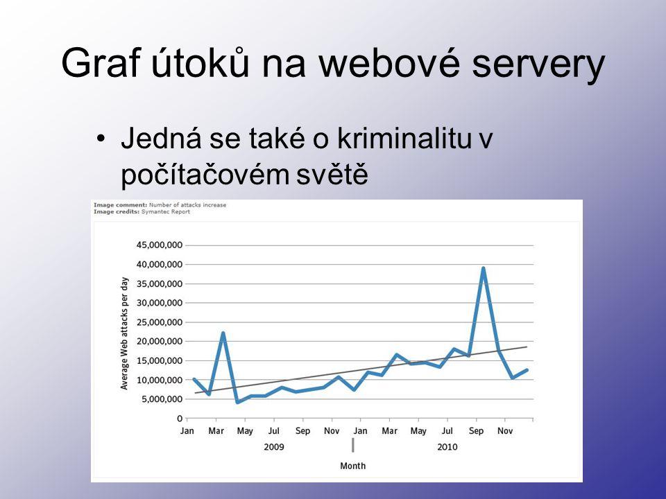 Graf útoků na webové servery Jedná se také o kriminalitu v počítačovém světě