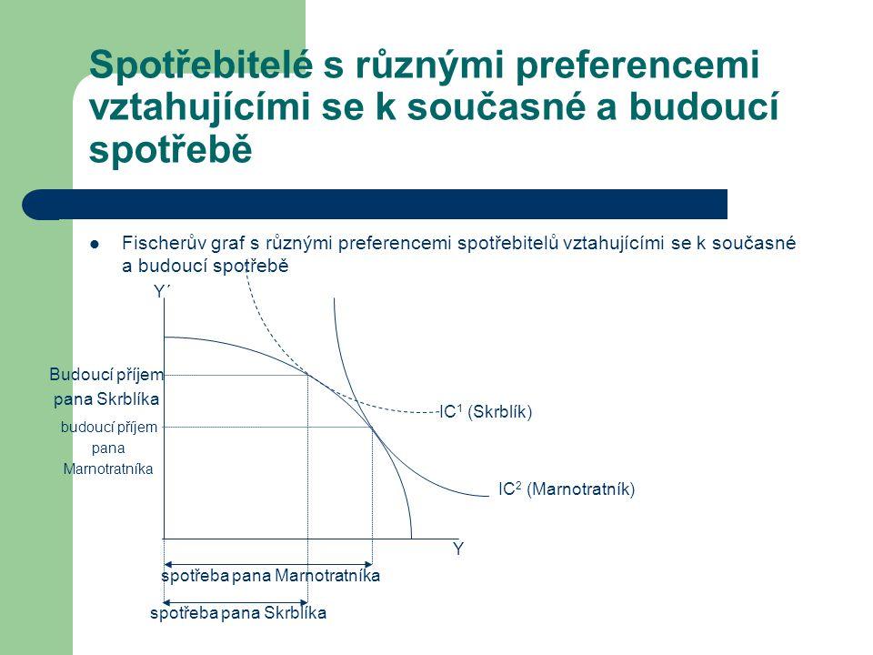 Spotřebitelé s různými preferencemi vztahujícími se k současné a budoucí spotřebě Fischerův graf s různými preferencemi spotřebitelů vztahujícími se k současné a budoucí spotřebě IC 1 (Skrblík) IC 2 (Marnotratník) Y Y´ spotřeba pana Skrblíka spotřeba pana Marnotratníka budoucí příjem pana Marnotratníka Budoucí příjem pana Skrblíka