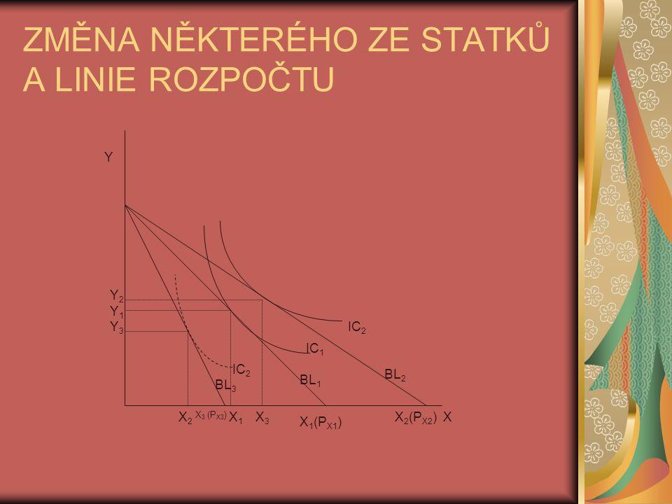 ZMĚNA NĚKTERÉHO ZE STATKŮ A LINIE ROZPOČTU BL 3 BL 1 BL 2 Y X X 3 (P X3 ) X 1 (P X1 ) X 2 (P X2 ) IC 1 X1X1 Y1Y1 IC 2 X3X3 Y2Y2 X2X2 Y3Y3