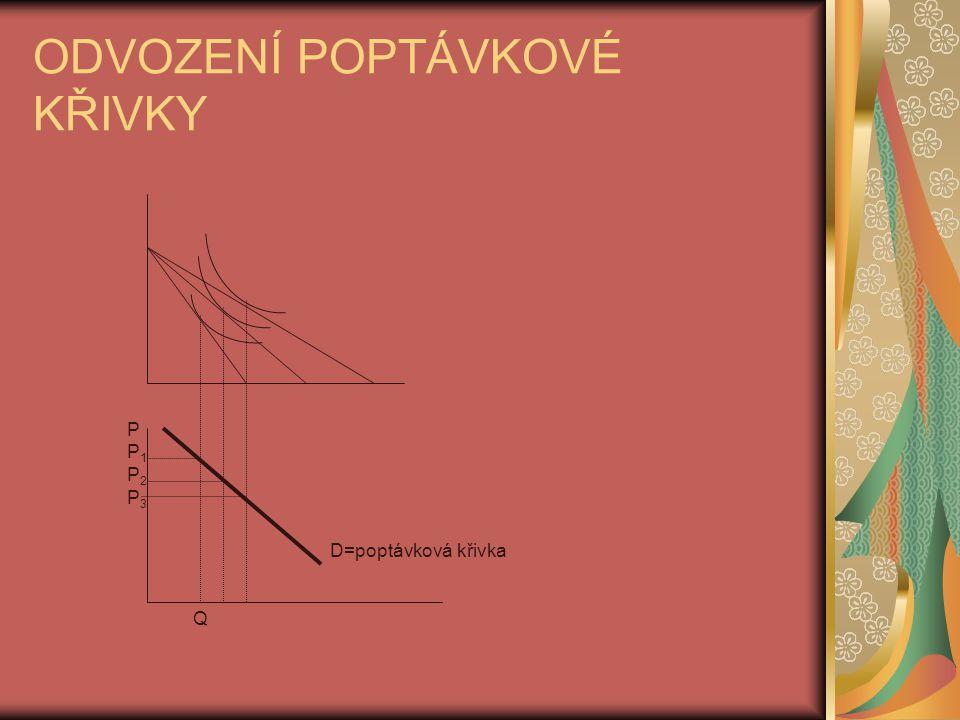 ODVOZENÍ POPTÁVKOVÉ KŘIVKY D=poptávková křivka P P1P1 P2P2 P3P3 Q