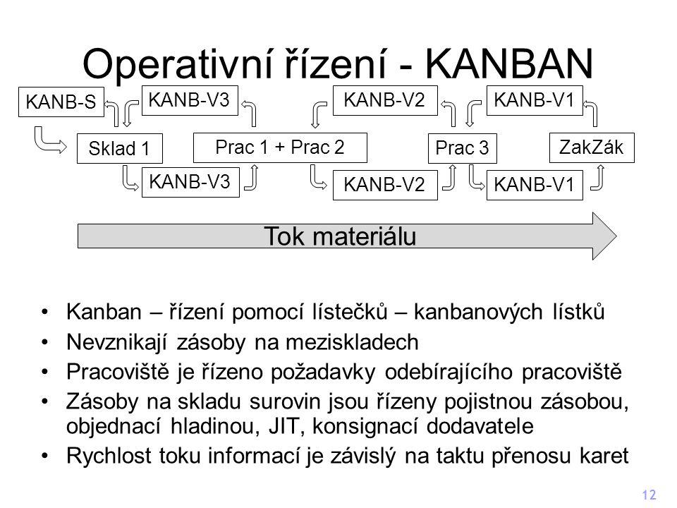 Operativní řízení - KANBAN Kanban – řízení pomocí lístečků – kanbanových lístků Nevznikají zásoby na meziskladech Pracoviště je řízeno požadavky odebírajícího pracoviště Zásoby na skladu surovin jsou řízeny pojistnou zásobou, objednací hladinou, JIT, konsignací dodavatele Rychlost toku informací je závislý na taktu přenosu karet 12 Sklad 1 Prac 1 + Prac 2 Prac 3 ZakZák KANB-S Tok materiálu KANB-V1KANB-V3KANB-V2 KANB-V3 KANB-V2KANB-V1