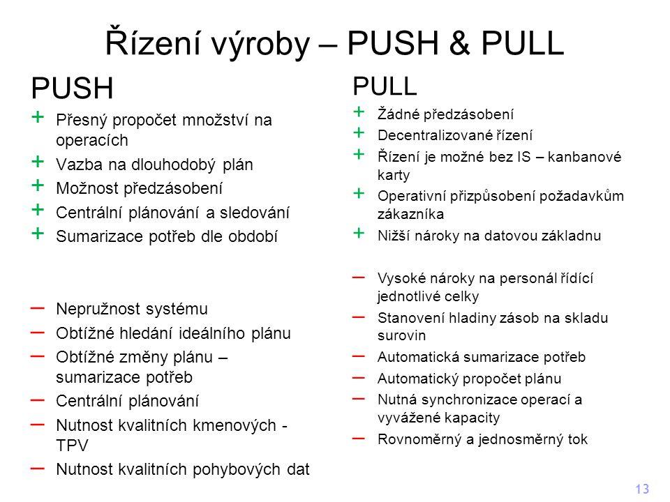 Řízení výroby – PUSH & PULL PUSH + Přesný propočet množství na operacích + Vazba na dlouhodobý plán + Možnost předzásobení + Centrální plánování a sledování + Sumarizace potřeb dle období – Nepružnost systému – Obtížné hledání ideálního plánu – Obtížné změny plánu – sumarizace potřeb – Centrální plánování – Nutnost kvalitních kmenových - TPV – Nutnost kvalitních pohybových dat 13 PULL + Žádné předzásobení + Decentralizované řízení + Řízení je možné bez IS – kanbanové karty + Operativní přizpůsobení požadavkům zákazníka + Nižší nároky na datovou základnu – Vysoké nároky na personál řídící jednotlivé celky – Stanovení hladiny zásob na skladu surovin – Automatická sumarizace potřeb – Automatický propočet plánu – Nutná synchronizace operací a vyvážené kapacity – Rovnoměrný a jednosměrný tok