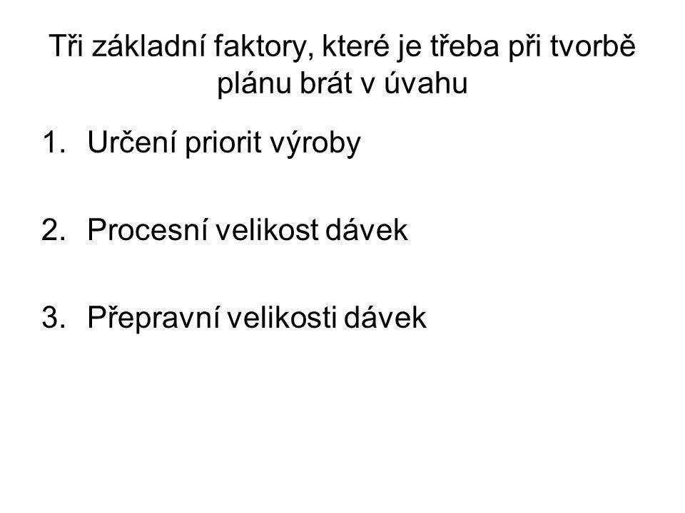 Tři základní faktory, které je třeba při tvorbě plánu brát v úvahu 1.Určení priorit výroby 2.Procesní velikost dávek 3.Přepravní velikosti dávek