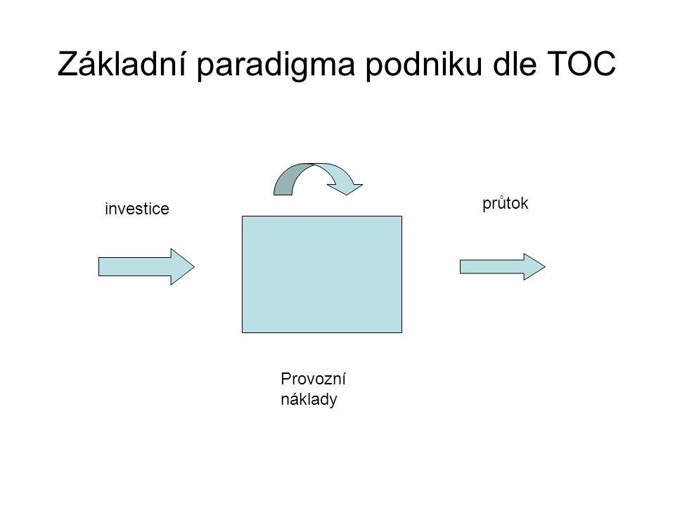 Základní paradigma podniku dle TOC investice Provozní náklady průtok