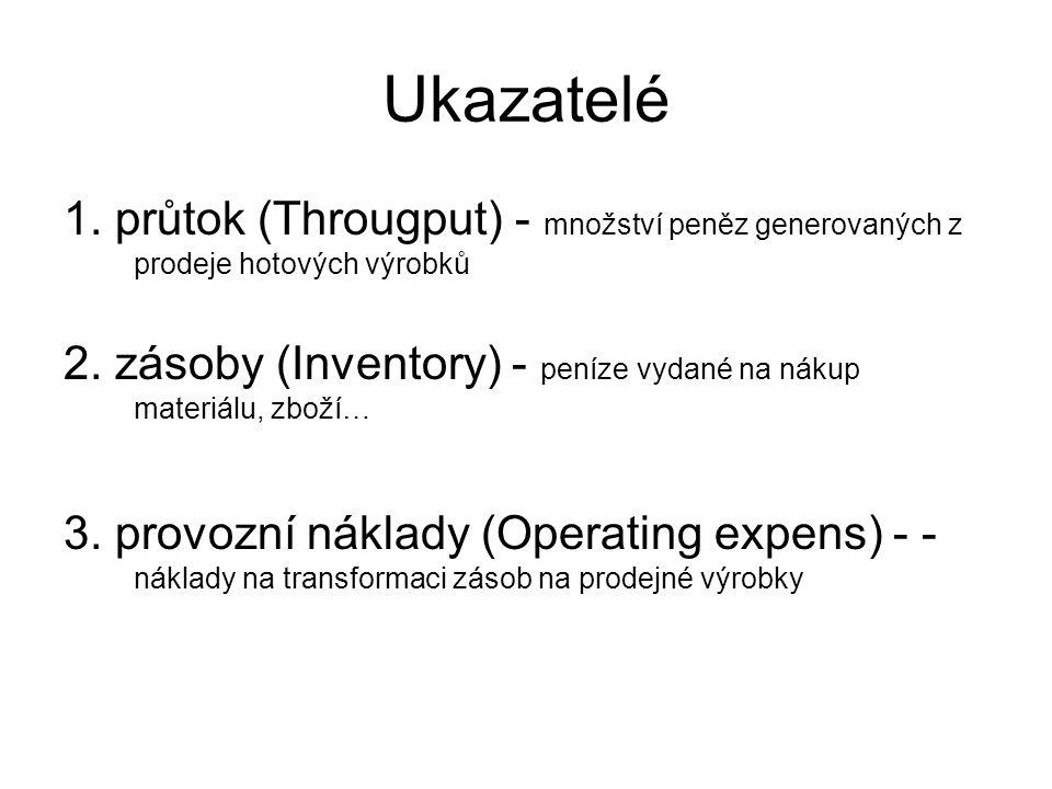 Ukazatelé 1.průtok (Througput) - množství peněz generovaných z prodeje hotových výrobků 2.