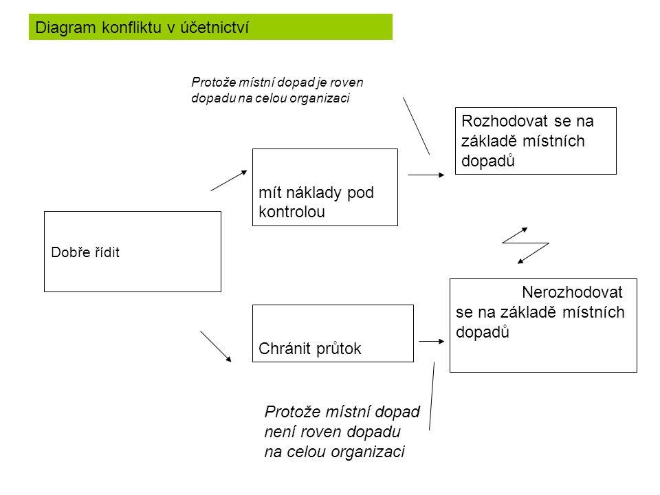 Dobře řídit mít náklady pod kontrolou Chránit průtok Rozhodovat se na základě místních dopadů Nerozhodovat se na základě místních dopadů Diagram konfliktu v účetnictví Protože místní dopad je roven dopadu na celou organizaci Protože místní dopad není roven dopadu na celou organizaci