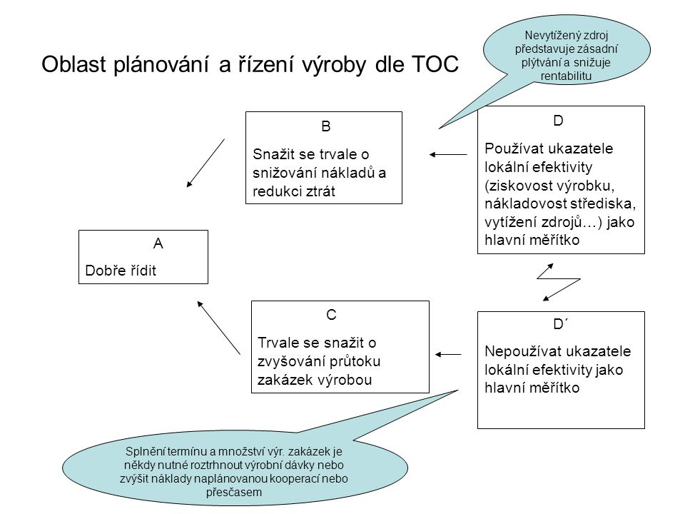 Oblast plánování a řízení výroby dle TOC A Dobře řídit B Snažit se trvale o snižování nákladů a redukci ztrát C Trvale se snažit o zvyšování průtoku zakázek výrobou D Používat ukazatele lokální efektivity (ziskovost výrobku, nákladovost střediska, vytížení zdrojů…) jako hlavní měřítko D´ Nepoužívat ukazatele lokální efektivity jako hlavní měřítko Nevytížený zdroj představuje zásadní plýtvání a snižuje rentabilitu Splnění termínu a množství výr.