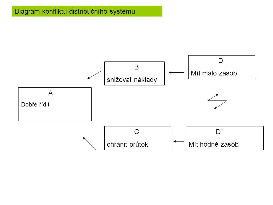 A Dobře řídit B snižovat náklady C chránit průtok D Mít málo zásob D´ Mít hodně zásob Diagram konfliktu distribučního systému