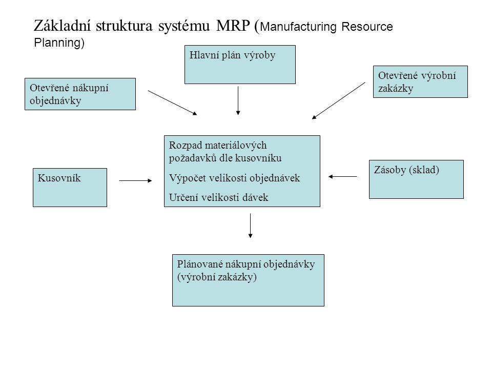Rozpad materiálových požadavků dle kusovníku Výpočet velikosti objednávek Určení velikosti dávek Hlavní plán výroby Otevřené nákupní objednávky Kusovník Otevřené výrobní zakázky Zásoby (sklad) Plánované nákupní objednávky (výrobní zakázky) Základní struktura systému MRP ( Manufacturing Resource Planning)